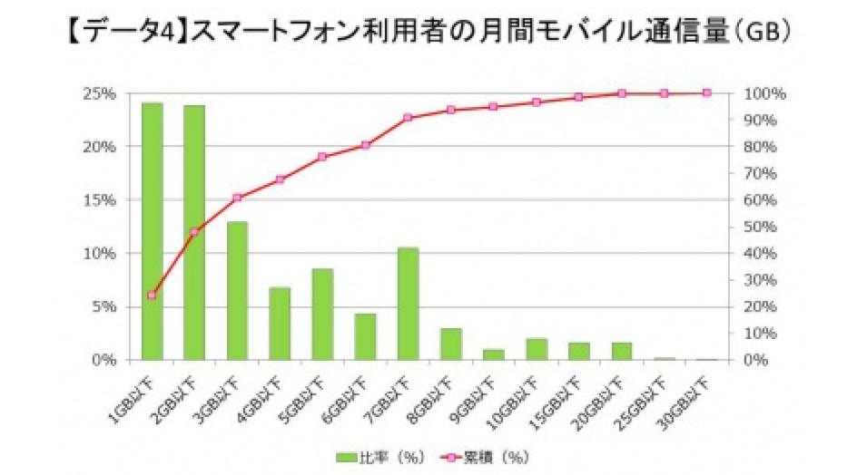 スマートフォン契約数および端末別の月額利用料金 通信量 2015年3月 株式会社 MM総研